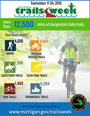 Michigan Trails Week